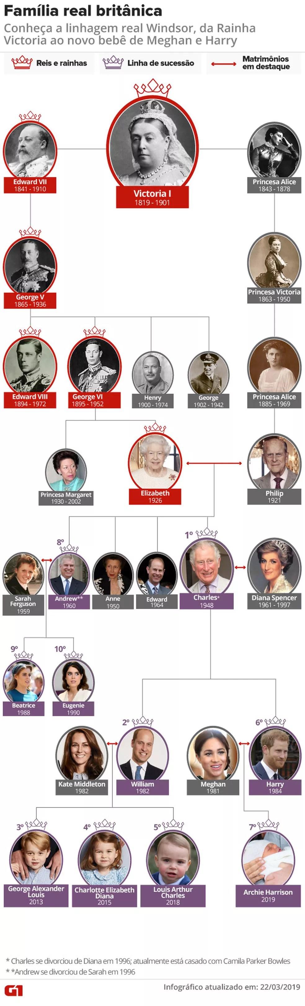 Árvore genealógica da família real britânica. — Foto: Arte G1