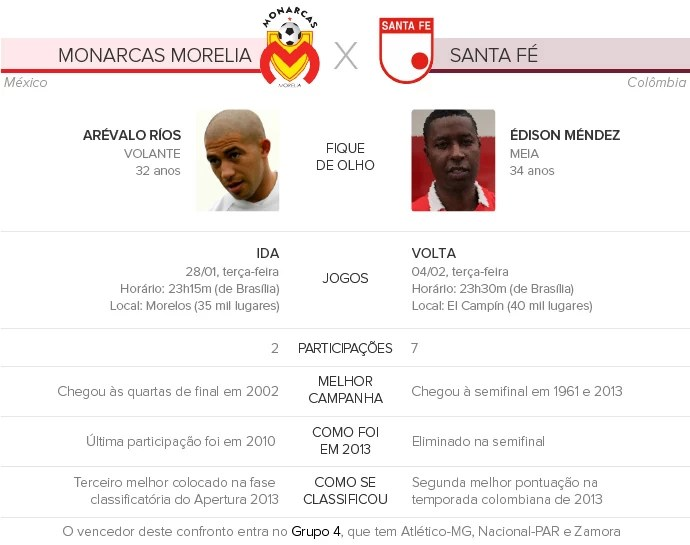 Monarcas-Morelia-x-Santa-Fé-COL (Foto: Infoesporte)