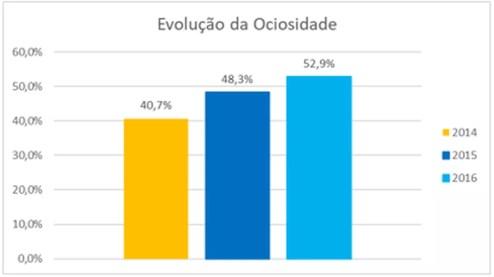 Ociosidade das vagas no Ensino Superior no Brasil passou de 40,7% para 52,9% em dois anos — Foto: Dados: Inep/MEC Elaboração: Quero Bolsa