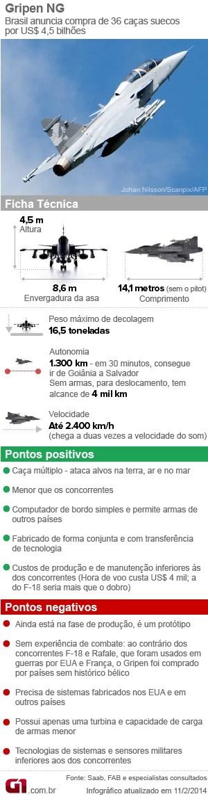 Info caça sueco Gripen nova versão - vale esta (Foto: Arte/G1)
