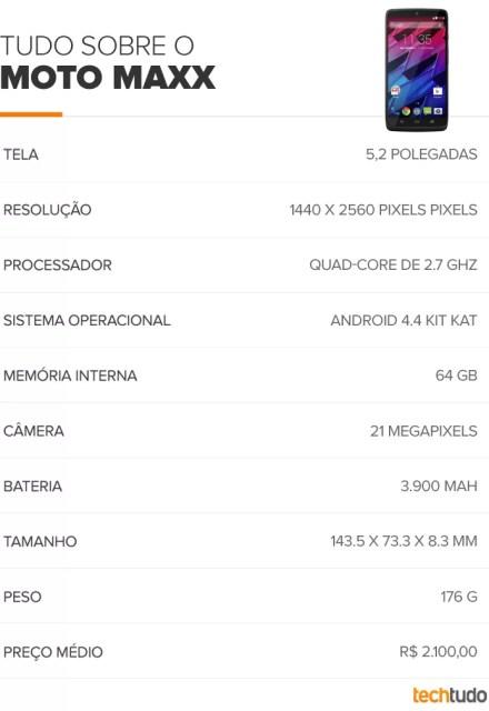 Tabela do Moto Maxx (Foto: Arte/TechTudo)