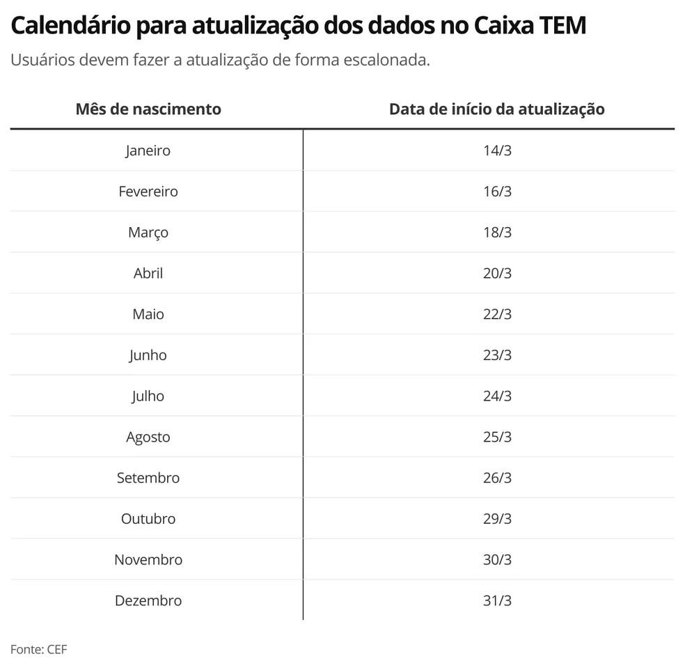 Calendário de atualização dos dados cadastrais do Caixa TEM — Foto: Economia G1