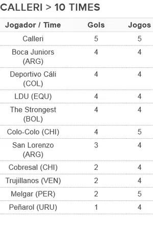 tabela Calleri artilharia Libertadores (Foto: Arte: GloboEsporte.com)