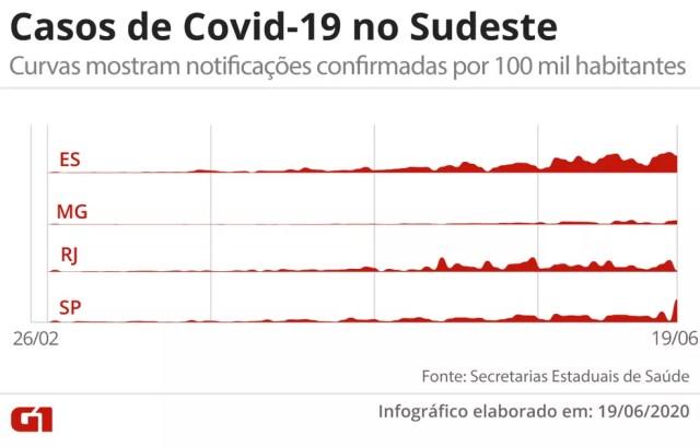 Casos de Covid-19 no Sudeste, em visualização que mostra o total de contaminados confirmados por 100 mil habitantes — Foto: Arte/G1