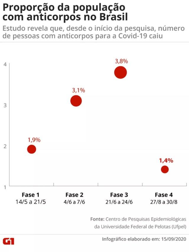 Proporção da população com anticorpos no Brasil — Foto: G1