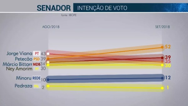 Pesquisa Ibope para senador no Acre em 20/09  — Foto: Reprodução/TV Globo