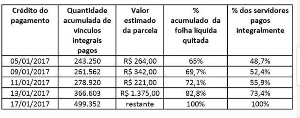 Tabela mostra data de pagamento dos salários de novembro do servidor do Rio (Foto: Divulgação/Secretaria Estadual de Fazenda)