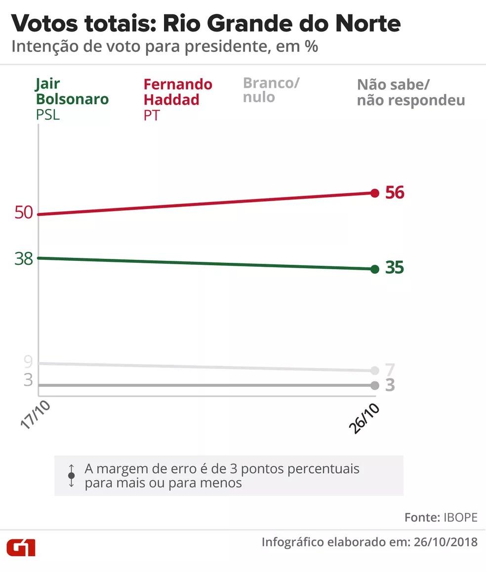 Pesquisa Ibope - 2º turno - Rio Grande do Norte - votos totais no estado — Foto: Arte/G1