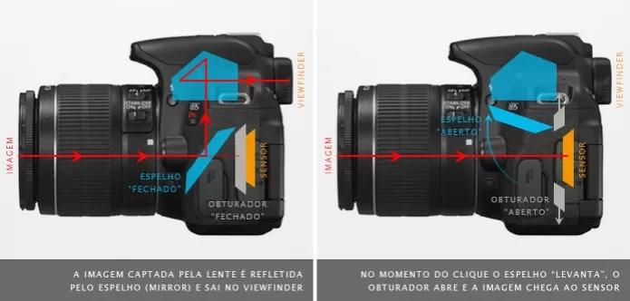 A imagem refletida pelo sistema de espelhos leva a imagem enxergada pelas lentes até o viewfinder (Foto: Adriano Hamaguchi/TechTudo) (Foto: A imagem refletida pelo sistema de espelhos leva a imagem enxergada pelas lentes até o viewfinder (Foto: Adriano Hamaguchi/TechTudo))