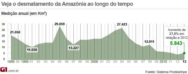 2o gráfico desmatamento amazônia 2013 (Foto: 2o gráfico desmatamento amazônia 2013)