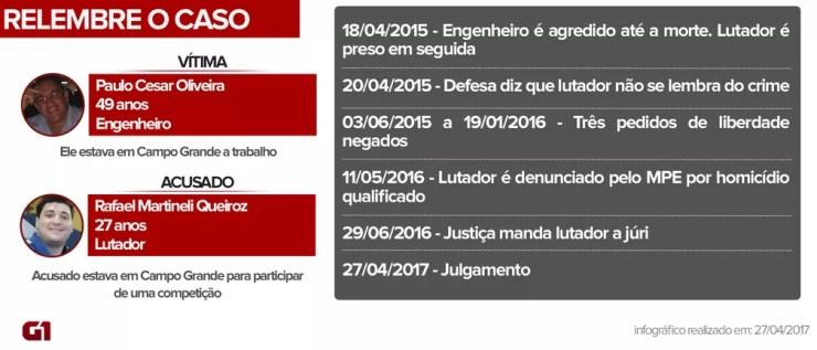 Engenheiro foi morto em abril de 2015; julgamento é nesta quinta-feira (Foto: Thiago Fontoura/ G1 MS)