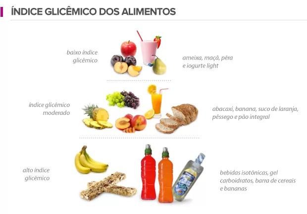 euatleta info índice glicêmico (Foto: Editoria de Arte / GLOBOESPORTE.COM)
