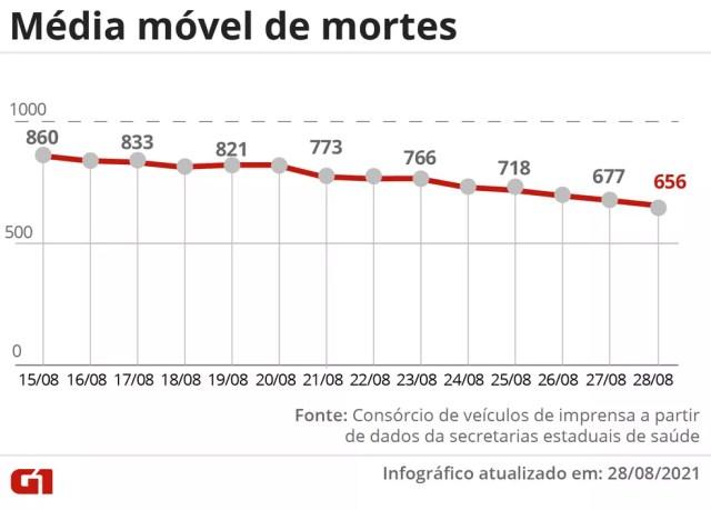 Evolução da média móvel de óbitos por Covid no Brasil nos últimos 14 dias. A variação percentual leva em conta os números das duas pontas do período  — Foto: Editoria de Arte/G1