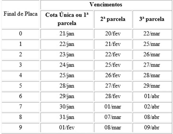 Calendário para o pagamento do IPVA no RJ — Foto: Divulgação