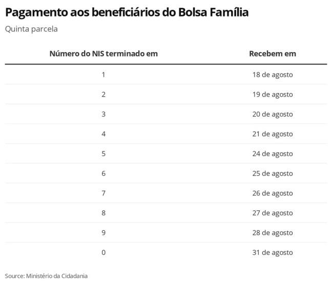 Auxílio Emergencia, Bolsa Família, Parcela 5 — Foto: Economia G1