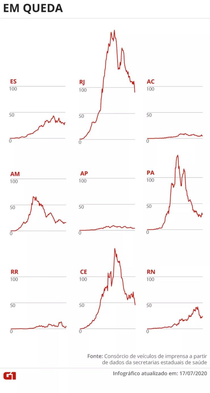 Estados com média móvel de óbitos caindo 17/07  — Foto: Juliane Souza/G1