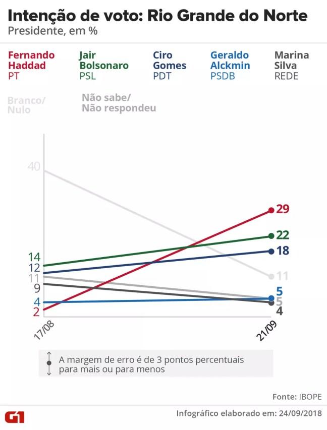 Pesquisa Ibope - evolução da intenção voto para presidente no Rio Grande do Norte. — Foto: Arte/G1