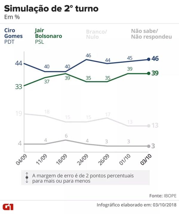Pesquisa Ibope - 3 de outubro - simulação de 2º turno entre Ciro e Bolsonaro. — Foto: Arte/G1