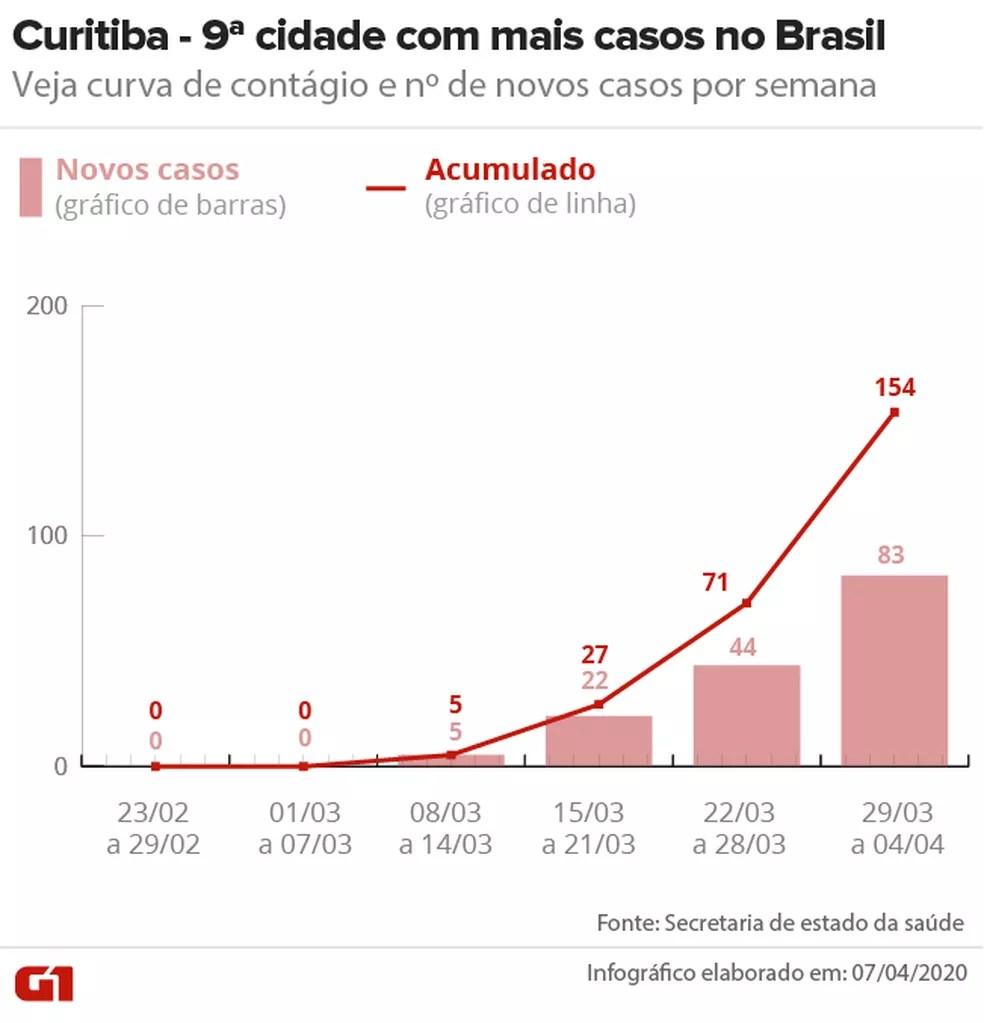 Curva de contágio em Curitiba até 04/04 — Foto: Arte/G1