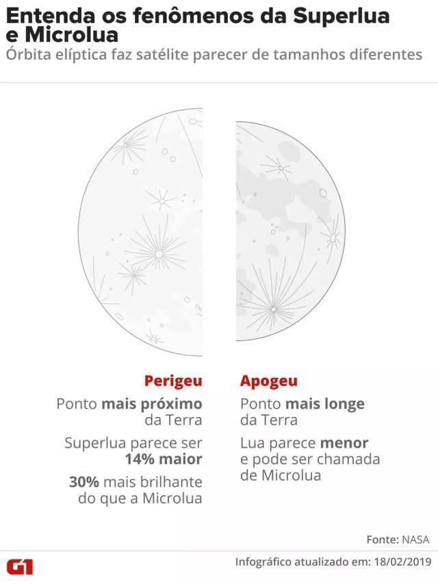 Entenda os fenômenos da Superlua e Microlua — Foto: Juliane Souza/G1