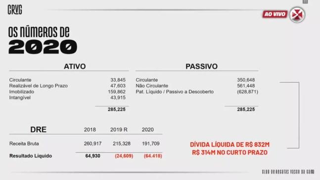 Vasco apresenta dívida líquida de R$ 832 milhões — Foto: Reprodução / VascoTV