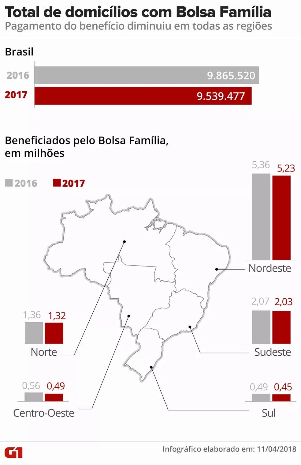 Total de municípios com bolsa família (Foto: Ilustração: Roberta Jaworski/G1)