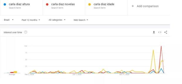 Antes de entrar para o BBB, novelas e idade de Carla Diaz eram bem mais buscadas que a altura (Foto: Reprodução)