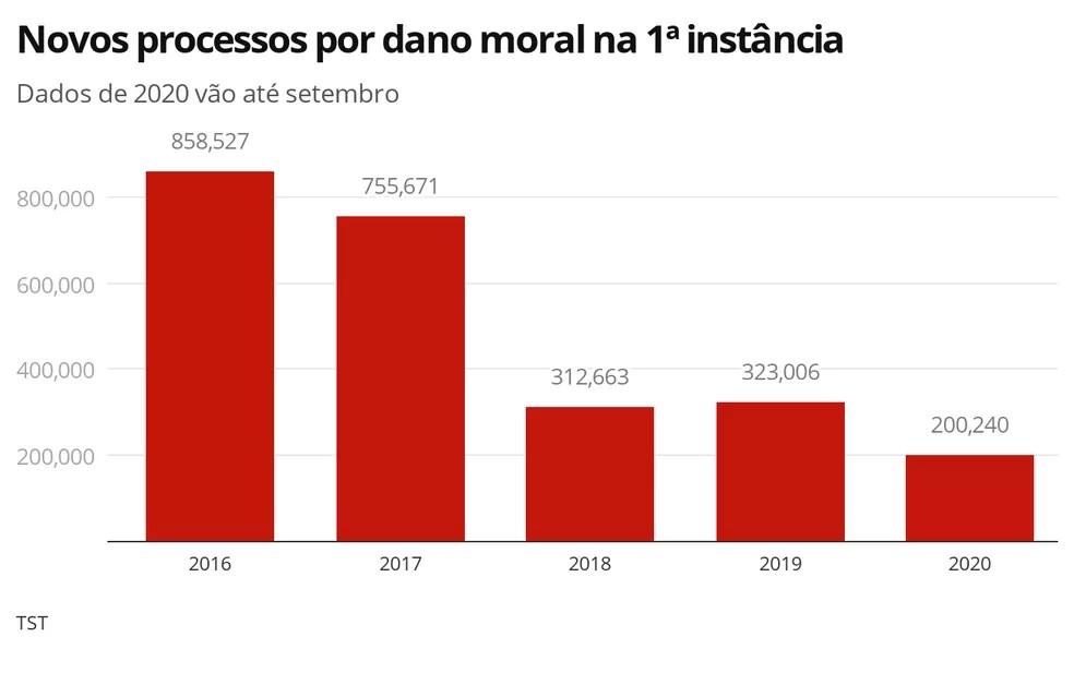 Ações por dano moral ano a ano — Foto: Editoria de Economia/G1