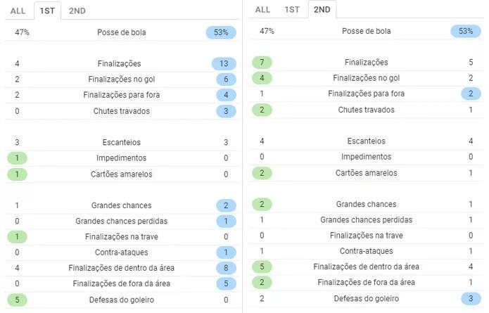 Diferença dos números do Botafogo no 1º e no 2º tempo — Foto: SofaScore