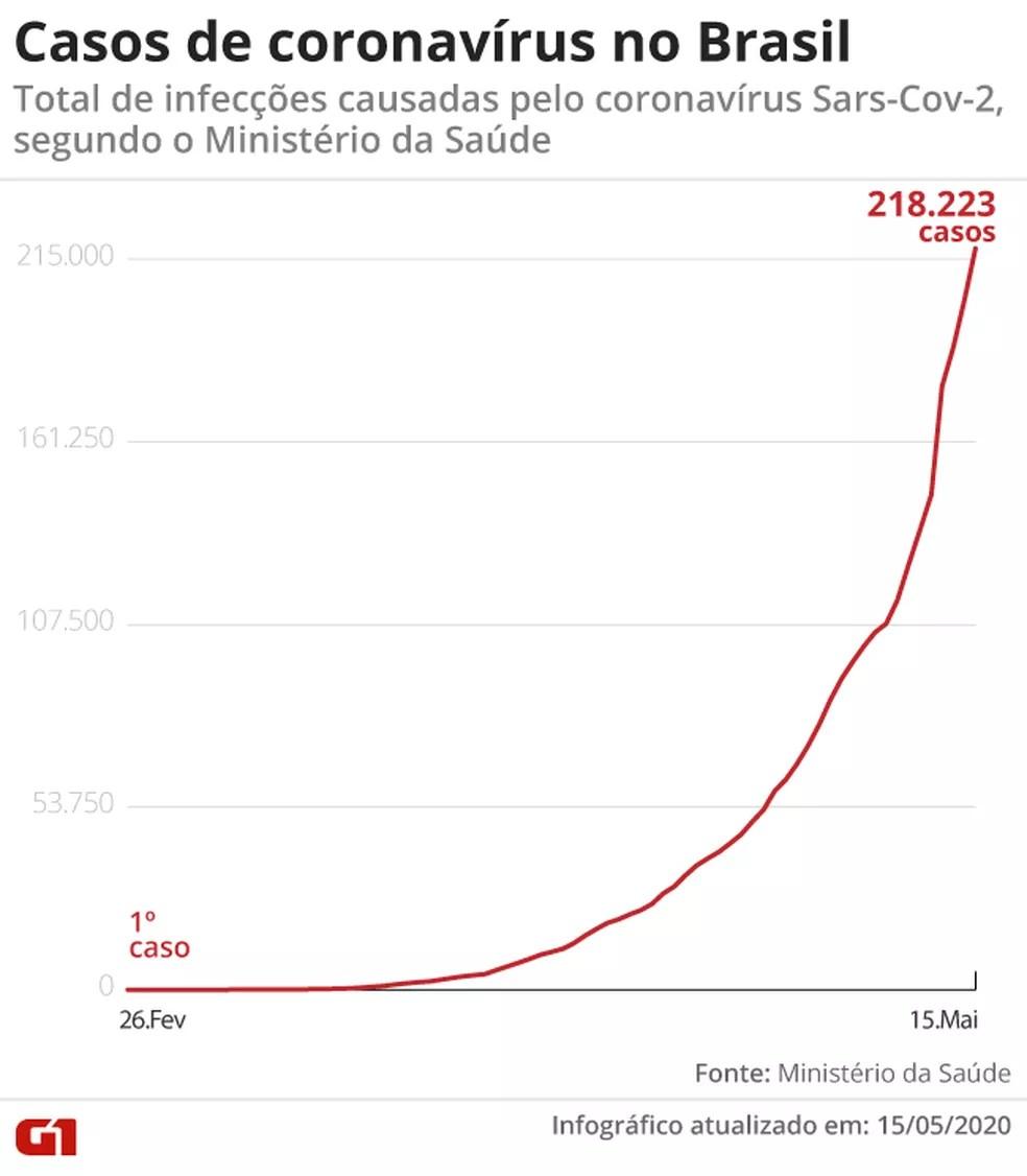 Foram 15.305 casos incluídos no balanço em 24 horas — Foto: Aparecido Gonçalves / G1