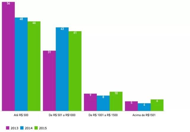 Preço médio de smartphones no Brasil (Foto: Divulgação/Kantar)