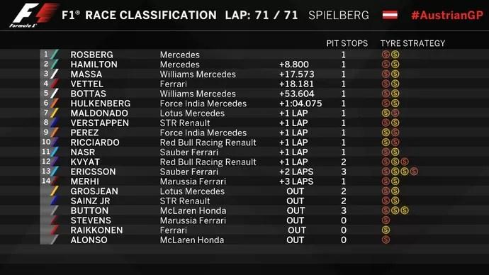 Resultado final do GP da Áustria de Fórmula 1 2015 (Foto: Divulgação)