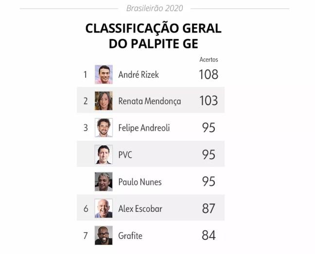 Palpite ge: classificação geral após a rodada 25 — Foto: Infoesporte
