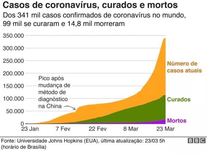 Casos de coronavírus, curados e mortos — Foto: BBC