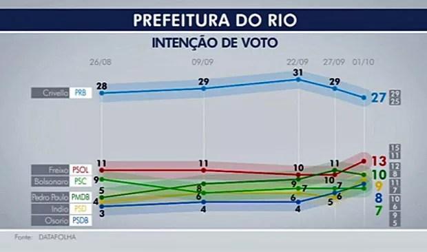 Pesquisa Datafolha Rio, votos totais (Foto: Reprodução/Globo)