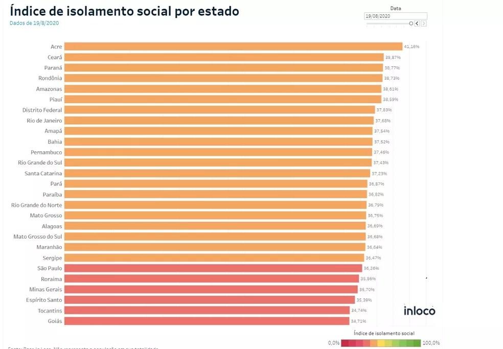 Índice de isolamento social por estado — Foto: InLoco/Reprodução