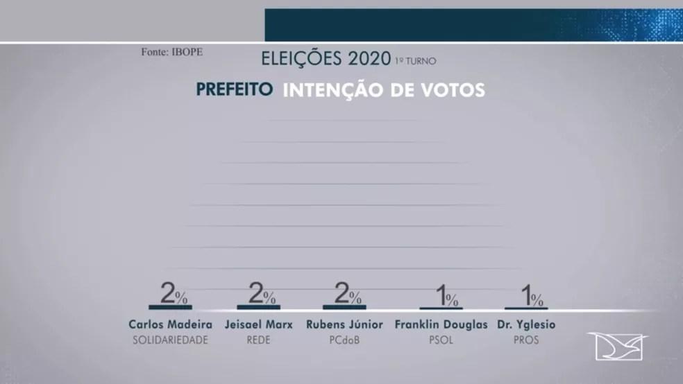 Ibope divulga pesquisa para intenção de votos para a prefeitura de São Luís (MA) — Foto: Reprodução/TV Mirante