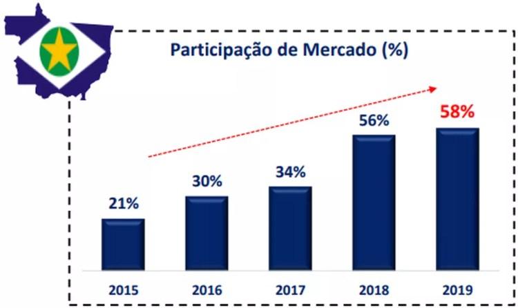 Mercado ilegal de cigarros neste ano em Mato Grosso representa 58% — Foto: Ibope Inteligência/Reprodução