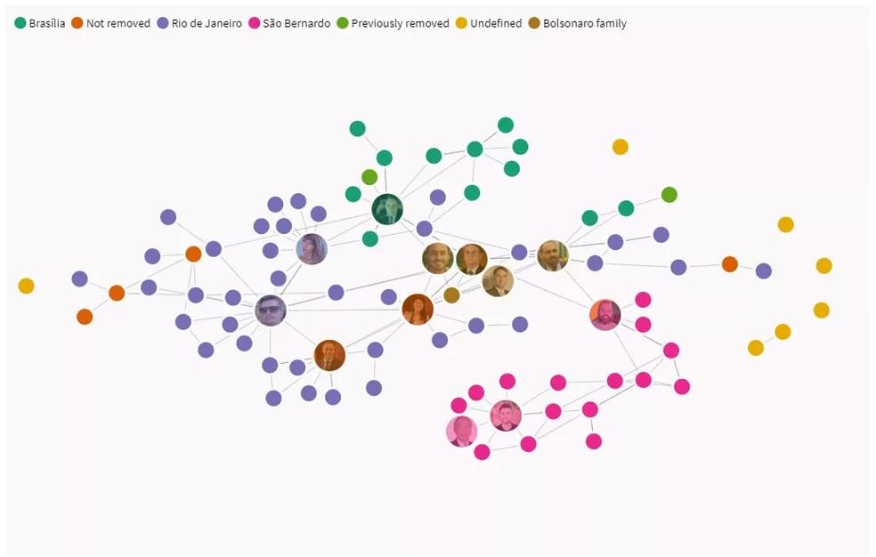 Rede que o DFRLab criou ao analisar as contas e páginas que foram removidas pelo Facebook. — Foto: Reprodução/DFRLab