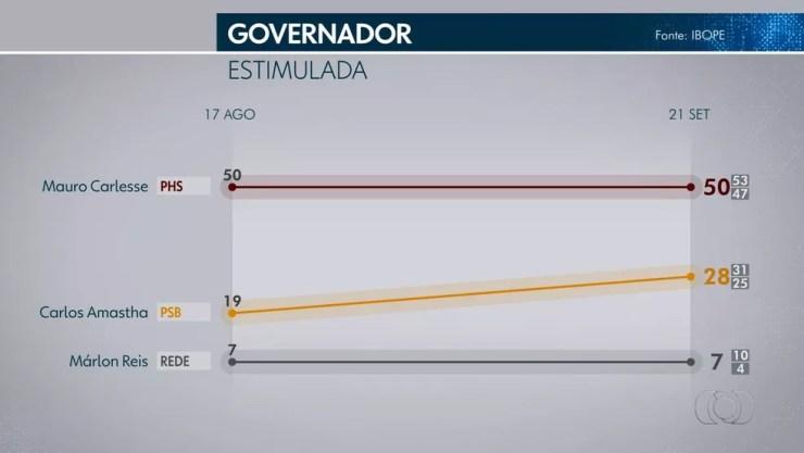 Pesquisa Ibope mostra intenções de voto para governo do Tocantins — Foto: Reprodução/TV Anhanguera
