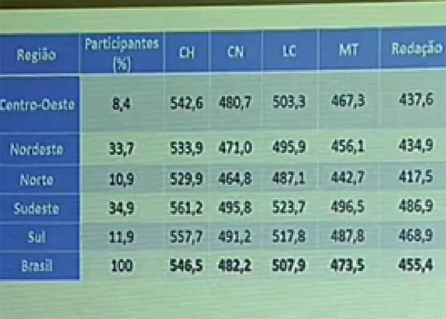 Desempenho por região no Enem 2014 (Foto: Reprodução/NBR TV)