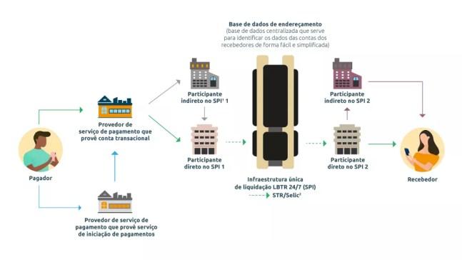 Rede do PIX, gerida pelo Banco Central, liquida pagamentos na hora 24 horas por dia — Foto: Divulgação/Banco Central