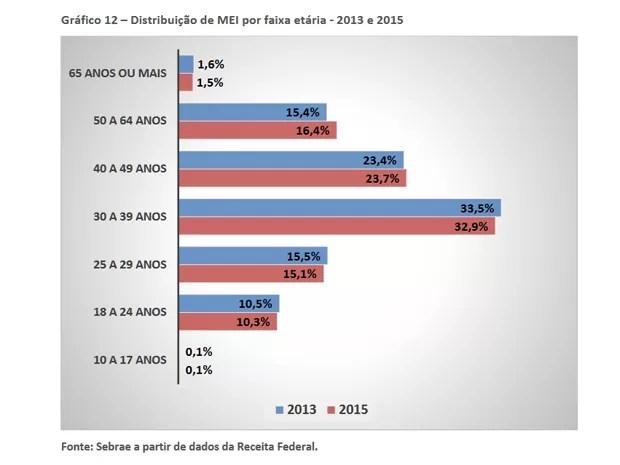 Dados do Serviço Brasileiro de Apoio às Micro e Pequenas Empresas (Sebrae) sobre empreendedorismo (Foto: Reprodução/Sebrae)