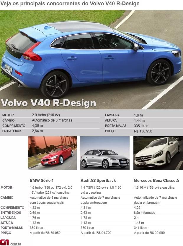 Concorrentes Volvo V40 R-Design (Foto: Divulgação)