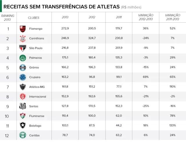 balancos clubes RECEITAS SEM TRANSFERENCIAS (Foto: infoesporte)