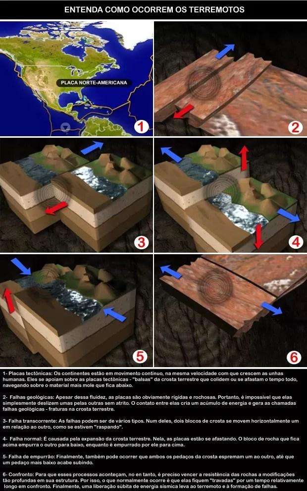 Entenda como acontece um terremoto (Foto: Editoria de arte/G1)