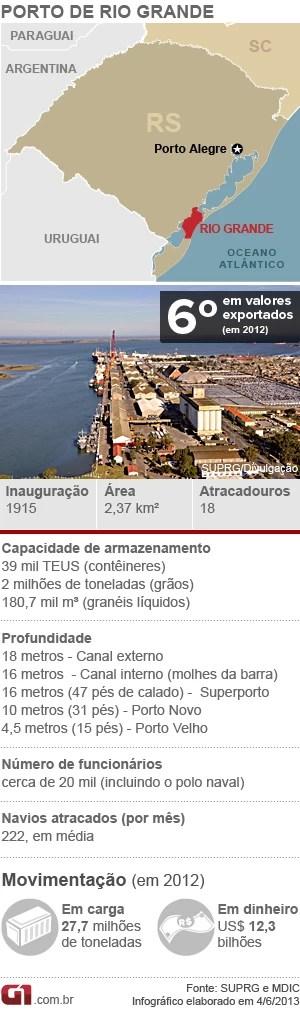 Porto - Rio Grande (Foto: Arte/G1)