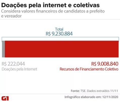 Doações coletivas e pela internet — Foto: Aparecido Gonçalves/G1
