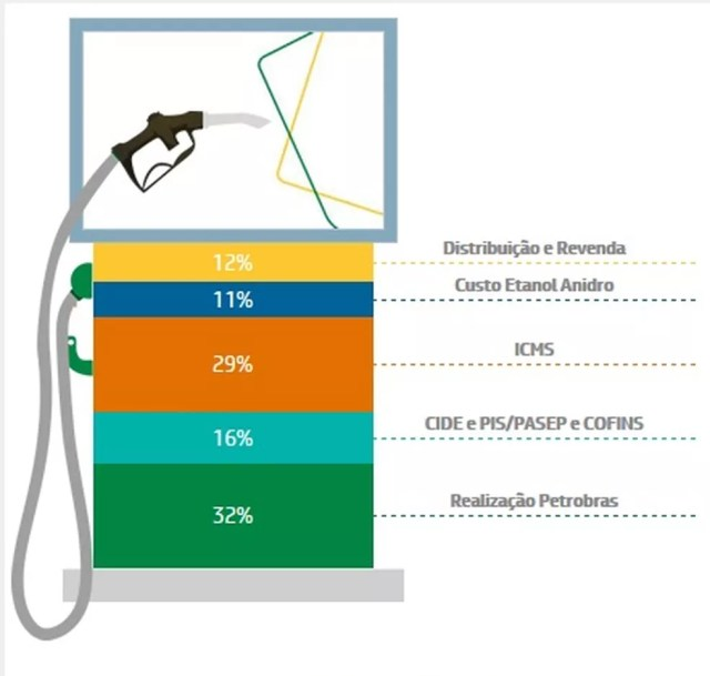 Composição do preço da gasolina, segundo levantamento da Petrobras, a partir de dados da ANP e CEPEA?USP (Foto: Divulgação)
