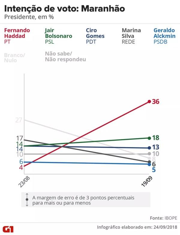 Pesquisa Ibope - evolução da intenção voto para presidente no Maranhão. — Foto: Arte/G1